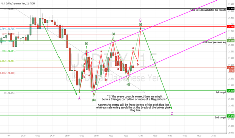 USDJPY: USDJPY Probable Flag Pattern (Short)