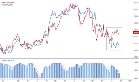 NK1!: $NIKKEI Correlation with dollar yen