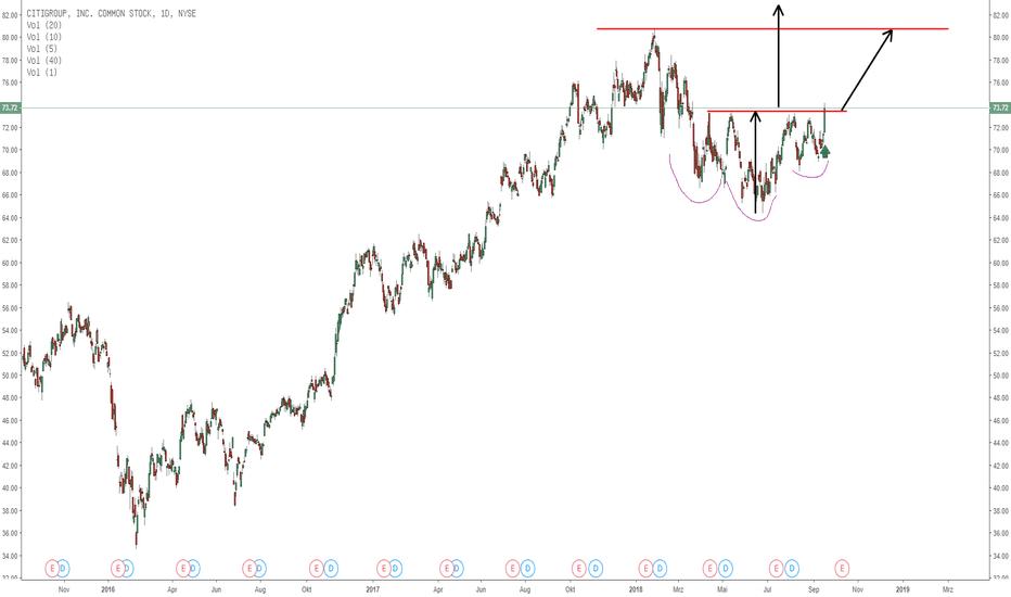 C: Citigroup mit SKS Kaufsignal!