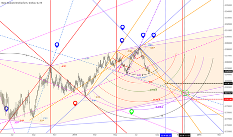 NZDUSD: NZDUSD RIGHT ANGLES,REFLECTIONS, PARALLELS