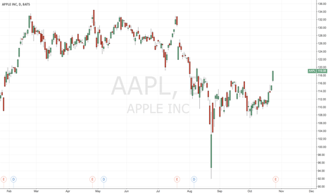 AAPL: AAPL Oct 30 Ratio Put Spread $108/$105 for $0.08 credit