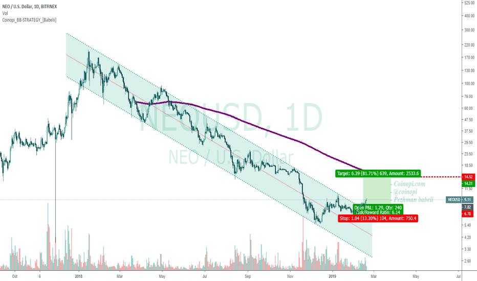 NEOUSD: NEO/USD BITFINEX 1D LOG CHART