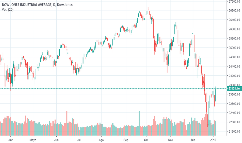 DJI: Análisis Técnico Dow Jones - 5 Enero 2018