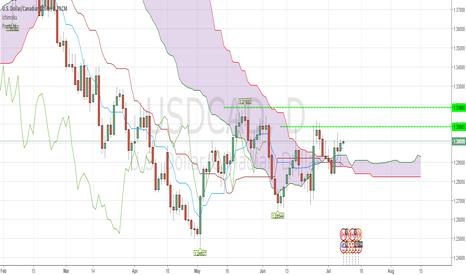 USDCAD: Ichimoku Trading: USDCAD