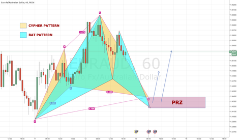 EURAUD: EURAUD 60 Bullish BAT & CYPHER PATTERNS @ 1.5430 ZONE
