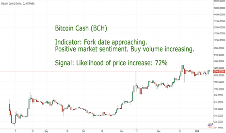 BCHUSD: CoinLoop AI Signal: Bitcoin Cash (BCH) - BUY