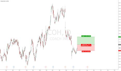 COH: buy if break above: 36.52