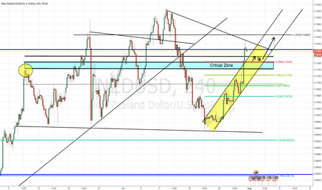 "NZDUSD: 7/31/16 - NZD/USD - LONG - ""RETRACE THEN SKYROCKET"""