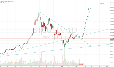 BTCUSD: Count down the countdown