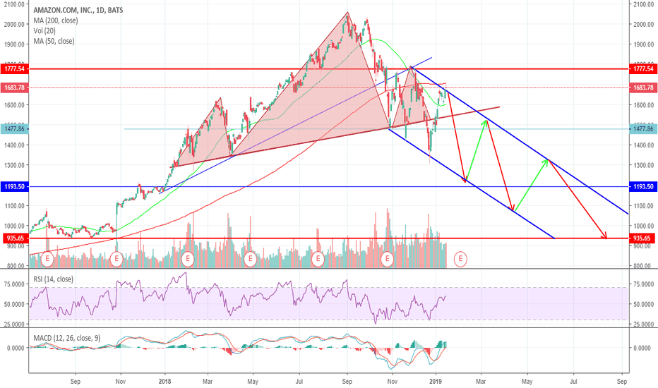 AMZN: Amazon Topped and its Trading in a Descending Chanel like FB