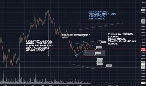 BTCUSD: Bitcoin (BTC) Rising Wedge or Bear Flag WAITING FOR BREAKOUT