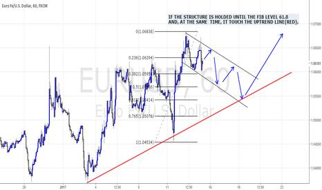 EURUSD: LONG ON EURO