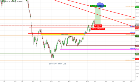 CL1!: time to go long to final target
