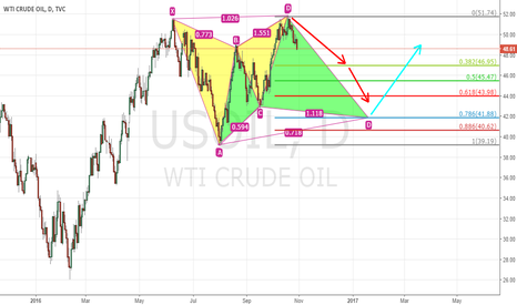 USOIL: Us crude oil daily bearish butterfly and then bullish cypher