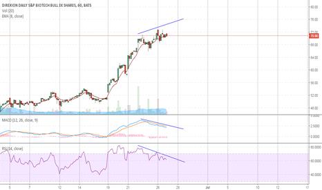 LABU: LABU Pullback Imminent : MACD + RSI / Price Divergence