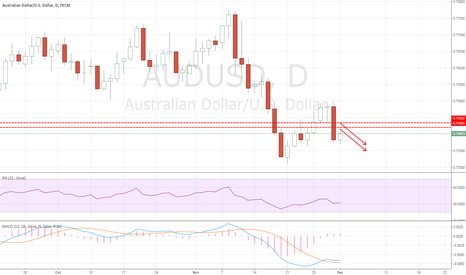 AUDUSD: AUDUSD: Short idea at 2 levels