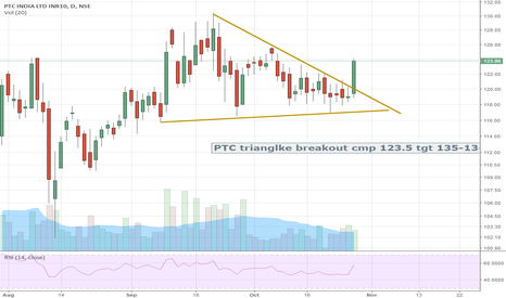 PTC: Ptc showing triangle breakout.