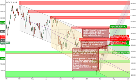 NIFTY: Nifty Channel and Demand Supply Analysis