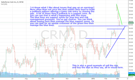 CRM: CRM-Know What I Like About Earnings Gap Ups? The Pullbacks