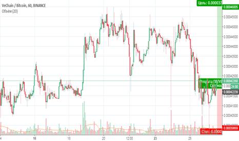 VENBTC: VEN/BTC покупка