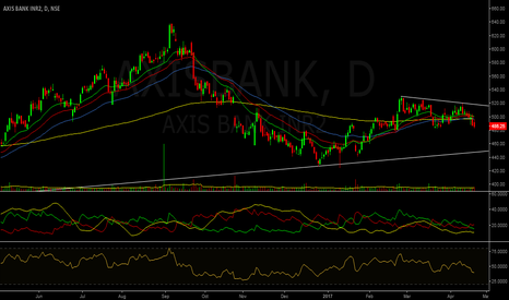 AXISBANK: Technical Call : Short Axis Bank