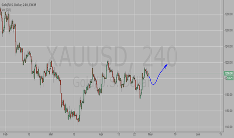 XAUUSD: Gold will rise.