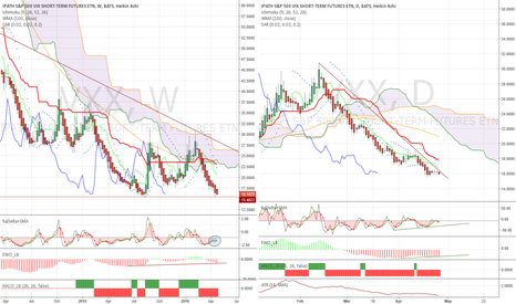 VXX: Respect volatility! Positive divergences in a supressed market.