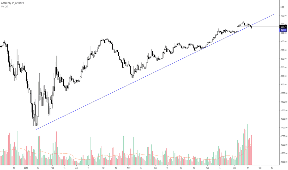 0-ETHUSD: Would you really long this, ETH bears?