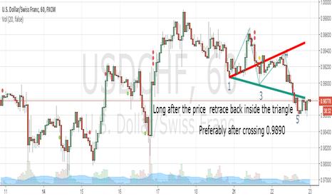 USDCHF: WOLFE WAVE PATTERN ON USD/CAD