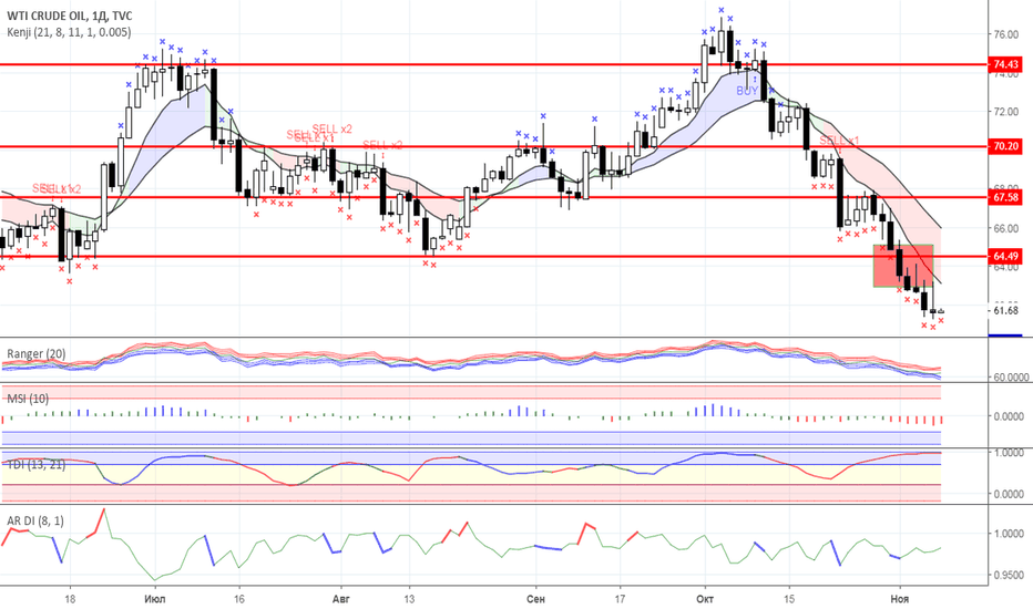 USOIL: Диапазонная торговля: Нефть и Золото на 08.11.2018 года