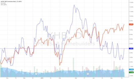 XHB: Housing - S&P 500 Divergence