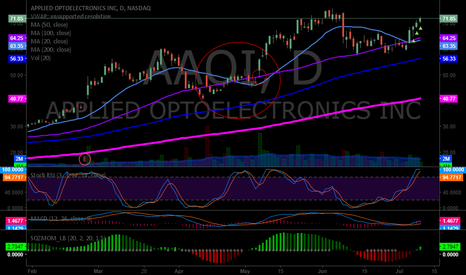 AAOI: Right ear side winder on $AAOI ripped the shorts to diapers