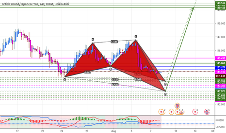 GBPJPY: I Like Sharks! Hope You Like it too..