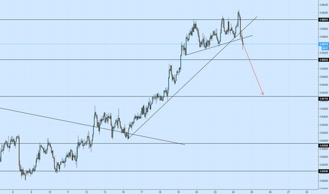 NZDCAD: NZDCAD - 1H Two Support Trendlines Broken