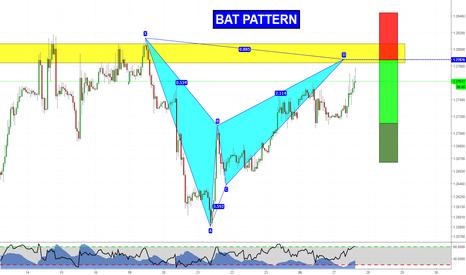 GBPUSD: Harmonic Pattern on Pound!