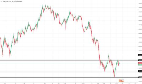 USDCHF: USD/CHF= Continua il trend ribassista?