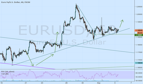 EURUSD: Long for me