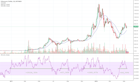ETHUSD: Importance of RSI above 50 points in uptrends