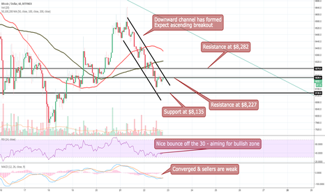 BTCUSD: Downward Channel = Ascending Breakout to Come