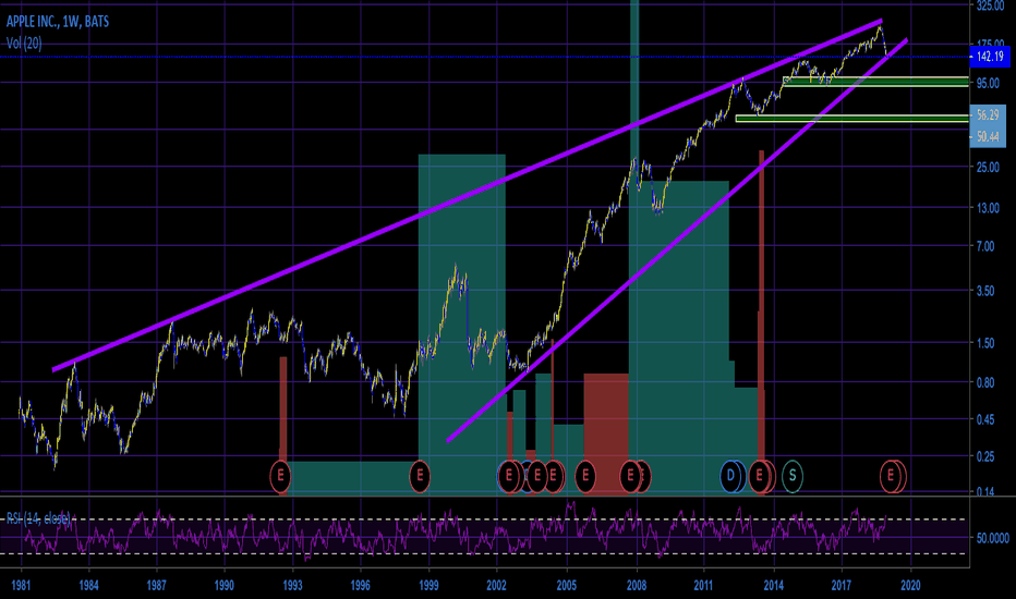AAPL: Apple (AAPL) Has Probably Plateaued