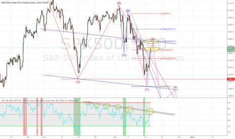 SPX500: Watch the blue line $SPX $DAX