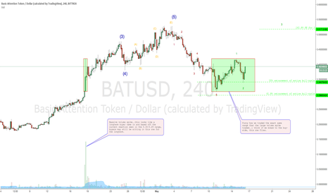 BATUSD: BATUSD looks really interesting..