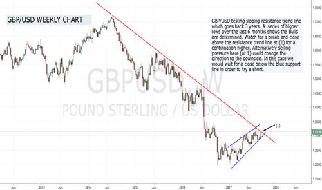 GBPUSD: GBP/USD Testing Resistance !
