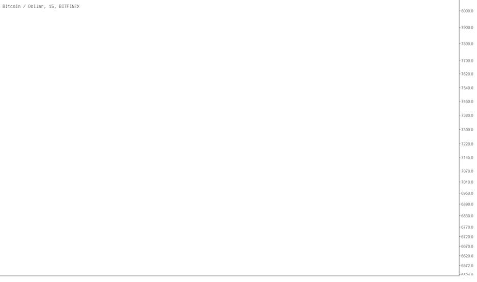 "BTCUSD: BTC可能会在10小时内出现""小雪崩"""