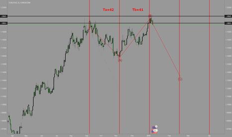 EURUSD: Elliott wave analysis of EUR/USD