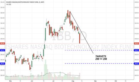 IBB: IBB - TARGETS