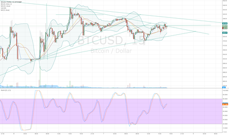 BTCUSD: The Rat Trap