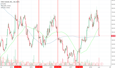 FSLR: Long off the weekly 200 day