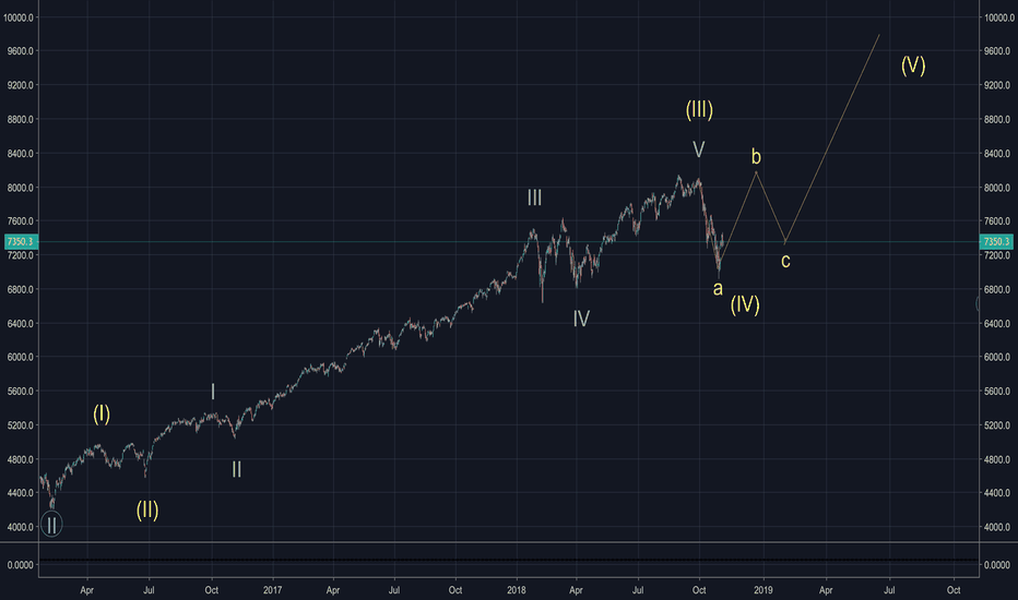 IXIC: 2-3 month in correction