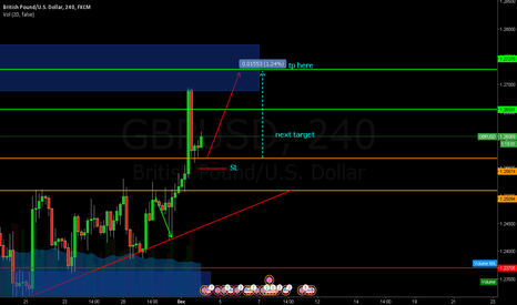 GBPUSD: buy again after sell last night